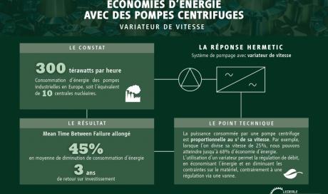 Economie d'énergie avec des pompes centrifuges